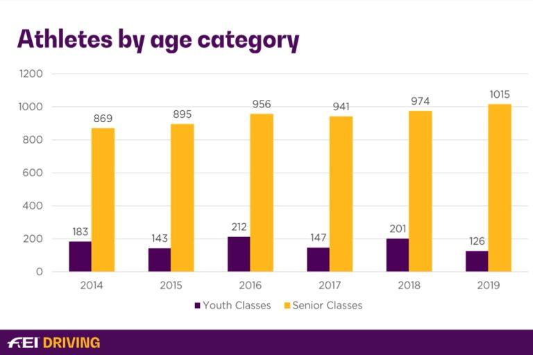 Statistiky z FEI Driving 2014 – 2019 (ENG)